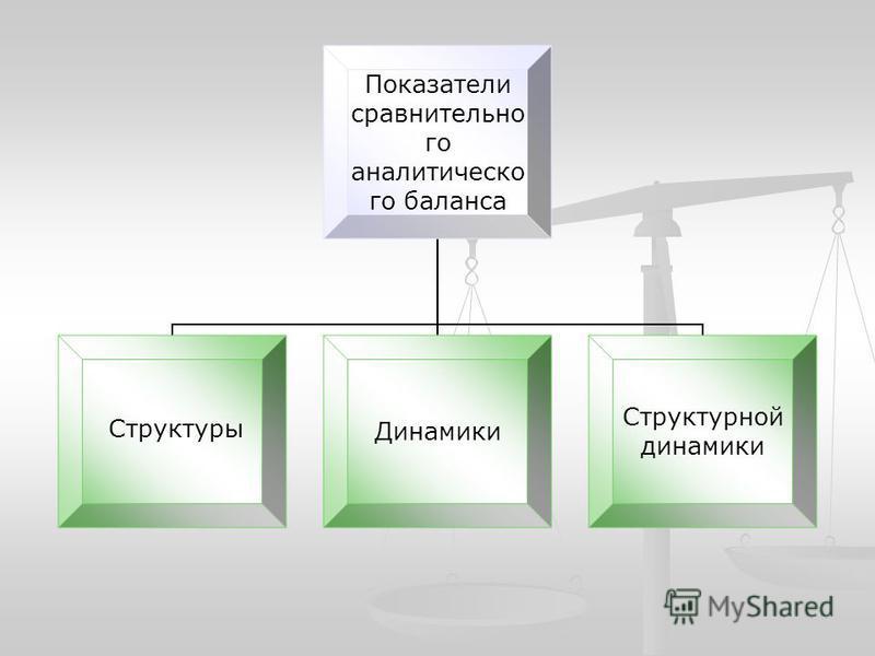Показатели сравнительного аналитического баланса структуры Динамики Структурной динамики Структуры