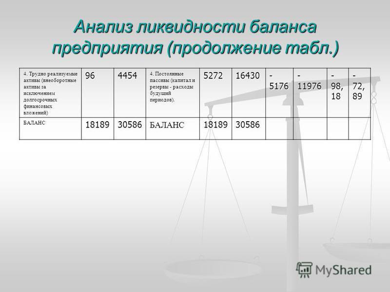 Анализ ликвидности баланса предприятия (продолжение табл.) 4. Трудно реализуемые активы (внеоборотные активы за исключением долгосрочных финансовых вложений)964454 4. Постоянные пассивы (капитал и резервы - расходы будущий периодов).527216430 - 5176