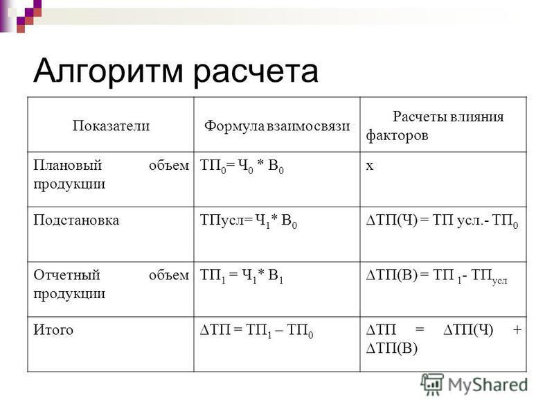Алгоритм расчета Показатели Формула взаимосвязи Расчеты влияния факторов Плановый объем продукции ТП 0 = Ч 0 * В 0 х Подстановка ТПусл= Ч 1 * В 0 ТП(Ч) = ТП усл.- ТП 0 Отчетный объем продукции ТП 1 = Ч 1 * В 1 ТП(В) = ТП 1 - ТП усл ИтогоТП = ТП 1 – Т