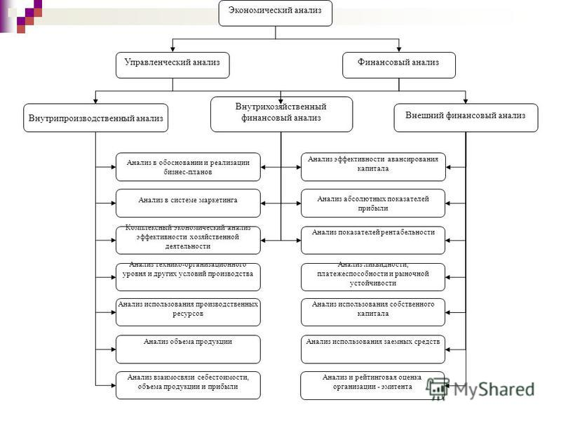 Экономический анализ Управленческий анализ Финансовый анализ Внутрипроизводственный анализ Внутрихозяйственный финансовый анализ Внешний финансовый анализ Анализ в обосновании и реализации бизнес-планов Анализ в системе маркетинга Комплексный экономи
