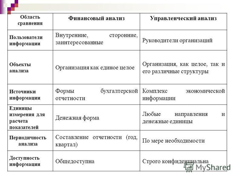 Область сравнения Финансовый анализ Управленческий анализ Пользователи информации Внутренние, сторонние, заинтересованные Руководители организаций Объекты анализа Организация как единое целое Организация, как целое, так и его различные структуры Исто