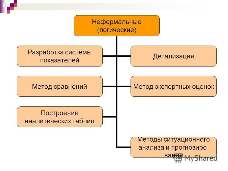 Неформальные (логические) Методы ситуационного анализа и прогнозиро-вания Разработка системы показателей Детализация Метод сравнений Метод экспертных оценок Построение аналитических таблиц