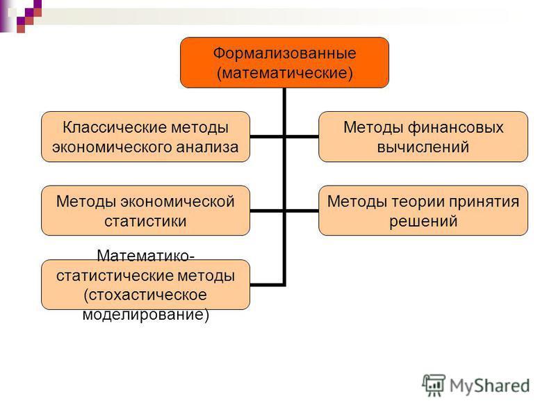 Формализованные (математические) Классические методы экономического анализа Методы финансовых вычислений Методы экономической статистики Методы теории принятия решений Математико- статистические методы (стохастическое моделирование)