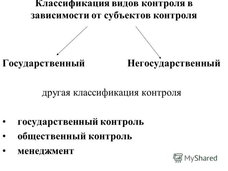 Классификация видов контроля в зависимости от субъектов контроля Государственный Негосударственный другая классификация контроля государственный контроль общественный контроль менеджмент
