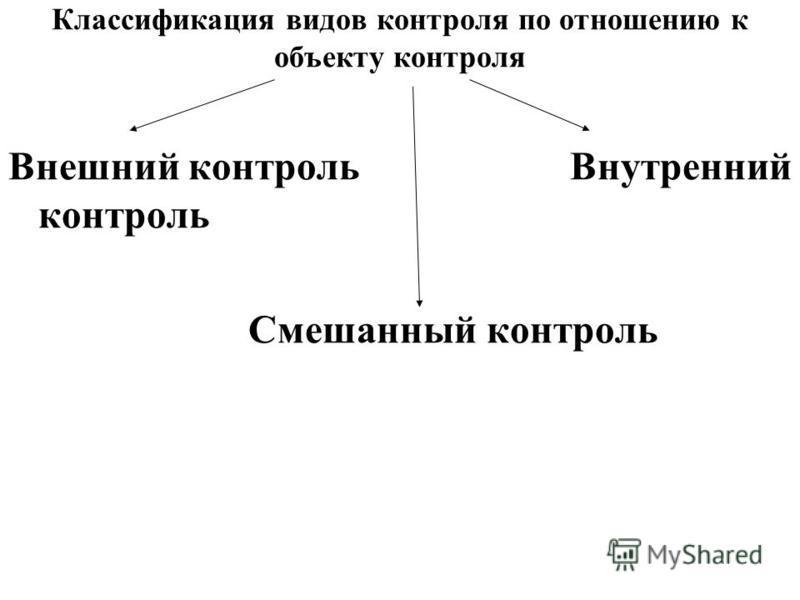 Классификация видов контроля по отношению к объекту контроля Внешний контроль Внутренний контроль Смешанный контроль