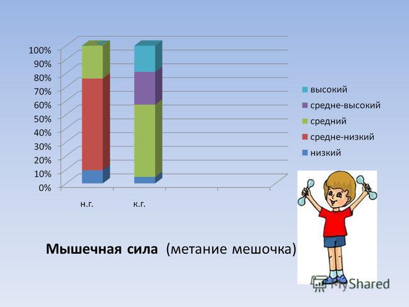 Мышечная сила (метание мешочка)