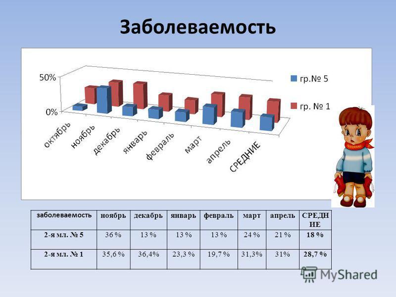 Заболеваемость заболеваемость ноябрьдекабрьянварьфевральмартапрельСРЕДН ИЕ 2-я мл. 536 %13 % 24 %21 %18 % 2-я мл. 135,6 %36,4%23,3 %19,7 %31,3%31%28,7 %