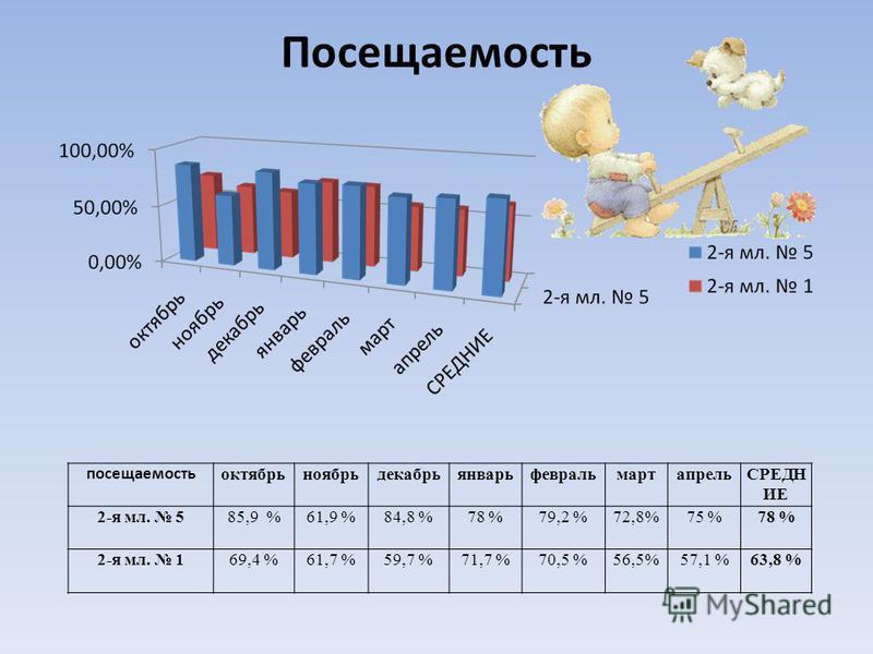 Посещаемость посещаемость октябрьноябрьдекабрьянварьфевральмартапрельСРЕДН ИЕ 2-я мл. 585,9 %61,9 %84,8 %78 %79,2 %72,8%75 %78 % 2-я мл. 169,4 %61,7 %59,7 %71,7 %70,5 %56,5%57,1 %63,8 %