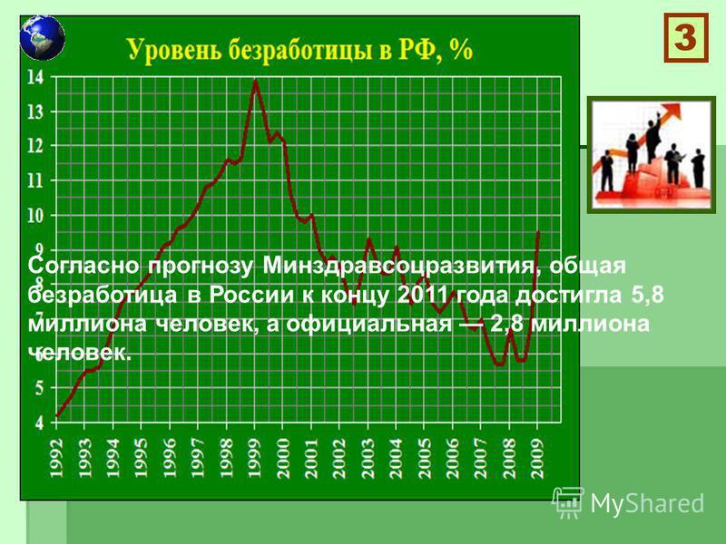 Согласно прогнозу Минздравсоцразвития, общая безработица в России к концу 2011 года достигла 5,8 миллиона человек, а официальная 2,8 миллиона человек. 3