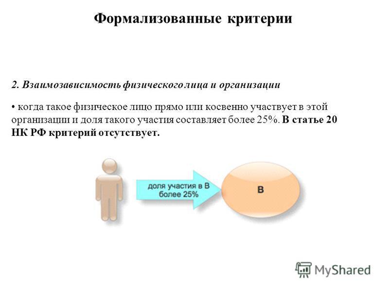 Формализованные критерии 2. Взаимозависимость физического лица и организации когда такое физическое лицо прямо или косвенно участвует в этой организации и доля такого участия составляет более 25%. В статье 20 НК РФ критерий отсутствует.