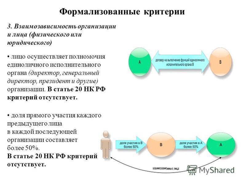 Формализованные критерии 3. Взаимозависимость организации и лица (физического или юридического) лицо осуществляет полномочия единоличного исполнительного органа (директор, генеральный директор, президент и другие) организации. В статье 20 НК РФ крите
