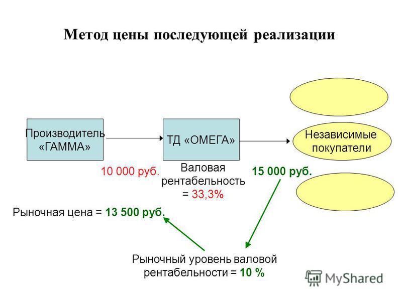 Метод цены последующей реализации ТД «ОМЕГА» Независимые покупатели Валовая рентабельность = 33,3% Производитель «ГАММА» 10 000 руб.15 000 руб. Рыночный уровень валовой рентабельности = 10 % Рыночная цена = 13 500 руб.