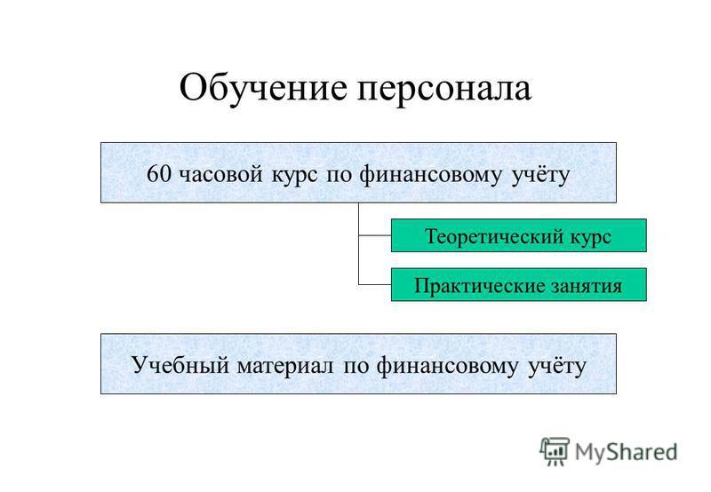 Учебный материал по финансовому учёту 60 часовой курс по финансовому учёту Обучение персонала Теоретический курс Практические занятия