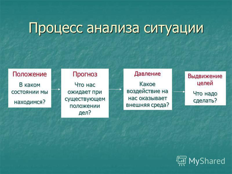 Процесс анализа ситуации Положение В каком состоянии мы находимся? Прогноз Что нас ожидает при существующем положении дел? Давление Какое воздействие на нас оказывает внешняя среда? Выдвижение целей Что надо сделать?