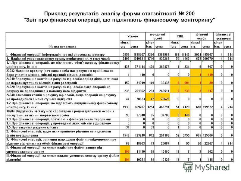 3 Приклад результатів аналізу форми статзвітності 200 Звіт про фінансові операції, що підлягають фінансовому моніторингу