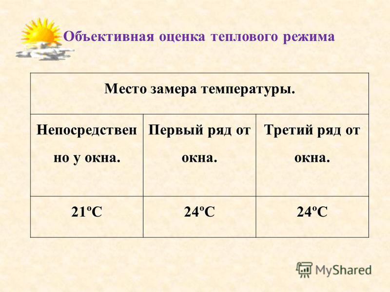 Место замера температуры. Непосредствен но у окна. Первый ряд от окна. Третий ряд от окна. 21ºС24ºС Объективная оценка теплового режима