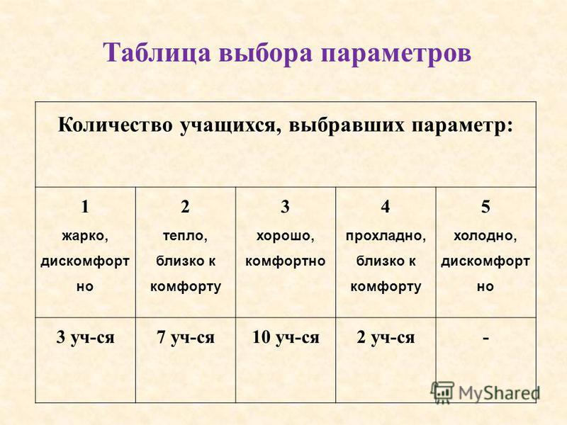 Количество учащихся, выбравших параметр: 1 жарко, дискомфорт но 2 тепло, близко к комфорту 3 хорошо, комфортно 4 прохладно, близко к комфорту 5 холодно, дискомфорт но 3 уч-ся 7 уч-ся 10 уч-ся 2 уч-ся- Таблица выбора параметров