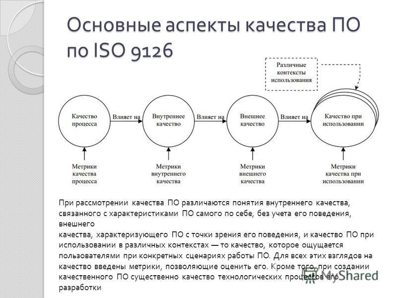 Основные аспекты качества ПО по ISO 9126 При рассмотрении качества ПО различаются понятия внутреннего качества, связанного с характеристиками ПО самого по себе, без учета его поведения, внешнего качества, характеризующего ПО с точки зрения его поведе