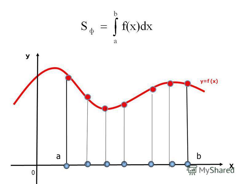 Х У 0 ab y=f (x)