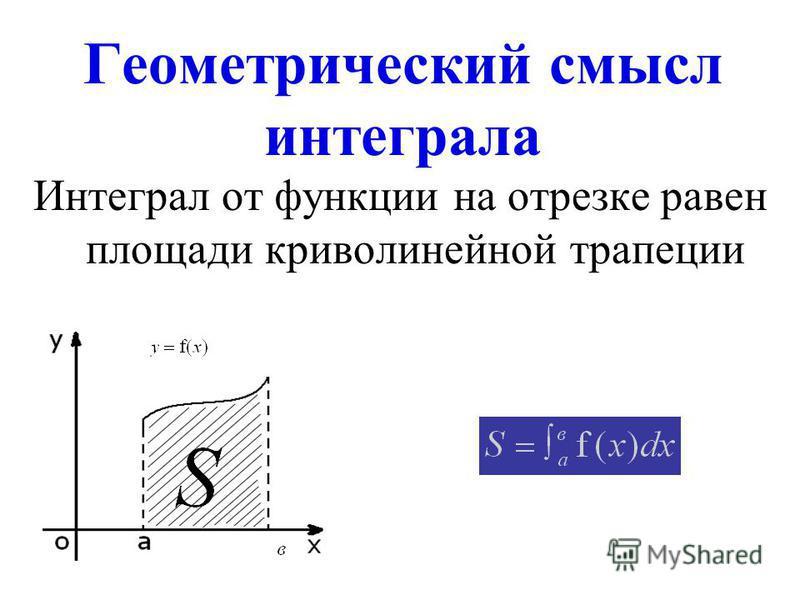 Геометрический смысл интеграла Интеграл от функции на отрезке равен площади криволинейной трапеции
