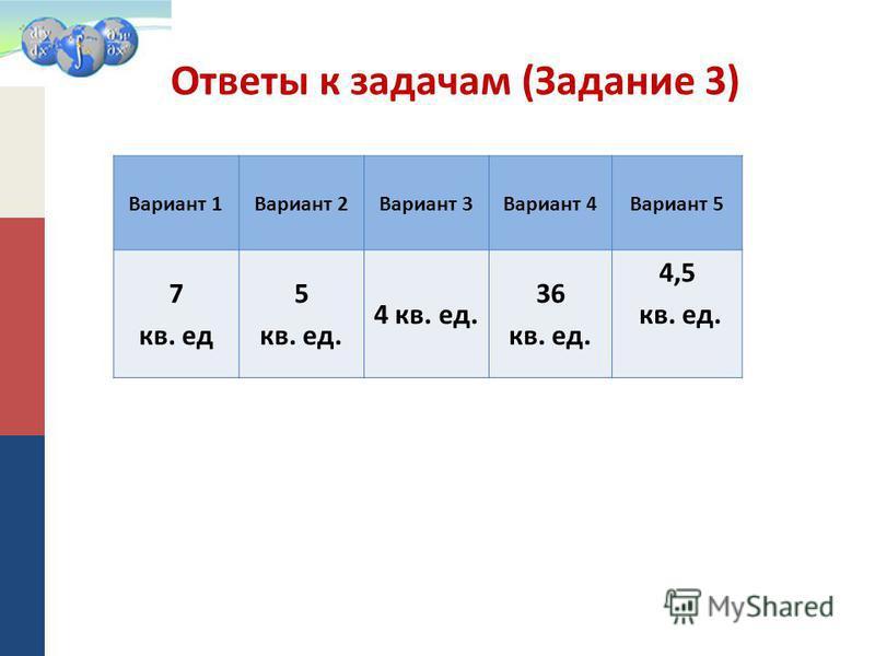 Ответы к задачам (Задание 3) Вариант 1Вариант 2Вариант 3Вариант 4Вариант 5 7 кв. ед 5 кв. ед. 4 кв. ед. 36 кв. ед. 4,5 кв. ед.
