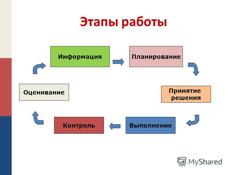 Этапы работы Информация Контроль Оценивание Принятие решения Планирование Выполнение