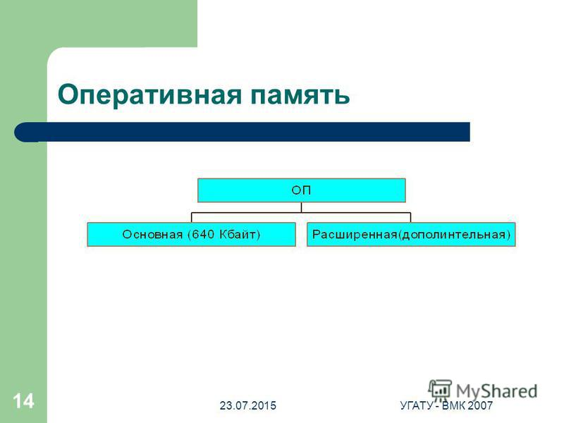 23.07.2015УГАТУ - ВМК 2007 14 Оперативная память