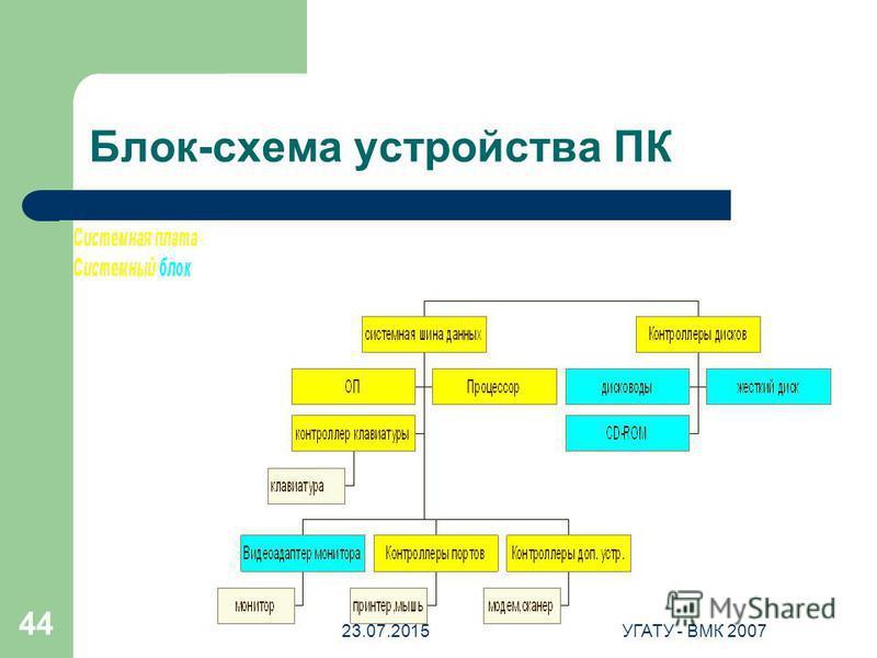 23.07.2015УГАТУ - ВМК 2007 44 Блок-схема устройства ПК