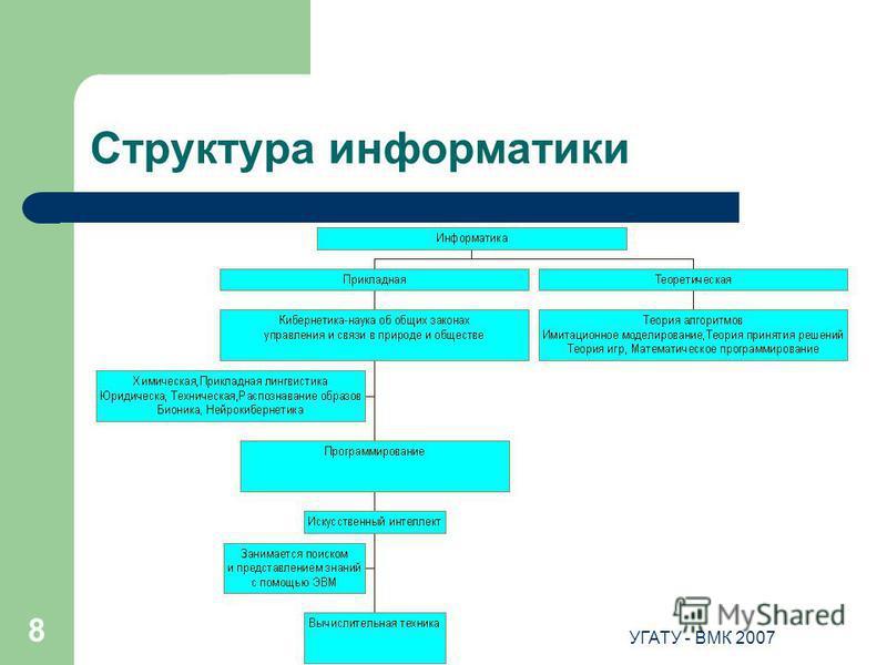 23.07.2015УГАТУ - ВМК 2007 8 Структура информатики