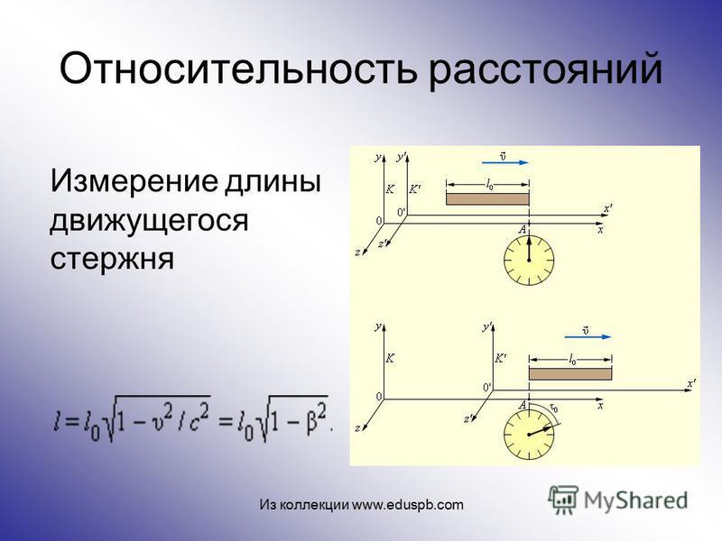 Относительность расстояний Измерение длины движущегося стержня Из коллекции www.eduspb.com