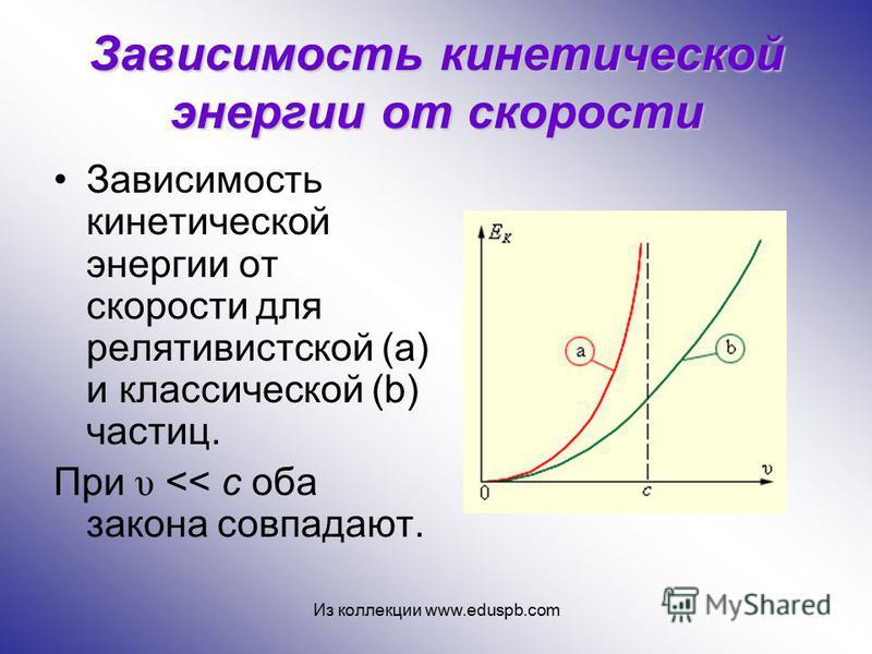 Зависимость кинетической энергии от скорости Зависимость кинетической энергии от скорости для релятивистской (a) и классической (b) частиц. При υ << c оба закона совпадают. Из коллекции www.eduspb.com