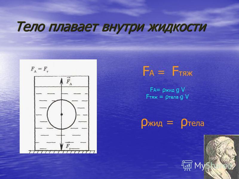 Тело тонет F A < F тяж F А = ρ жид g V F тяж = ρ тела g V ρ жид < ρ тела