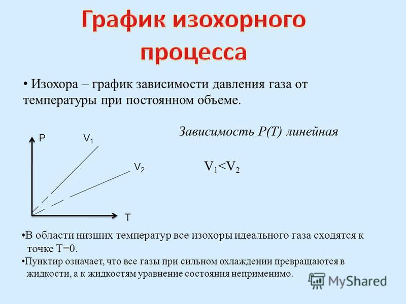 Изохора – график зависимости давления газа от температуры при постоянном объеме. P T V1V1 V2V2 V 1 <V 2 Зависимость P(T) линейная В области низших температур все изохоры идеального газа сходятся к точке T=0. Пунктир означает, что все газы при сильном