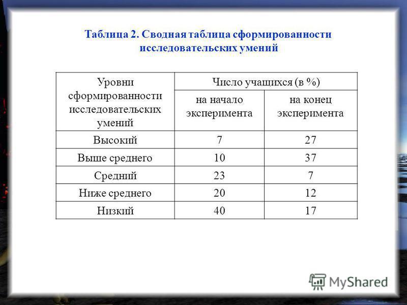Таблица 2. Сводная таблица сформированности исследовательских умений Уровни сформированности исследовательских умений Число учащихся (в %) на начало эксперимента на конец эксперимента Высокий 727 Выше среднего 1037 Средний 237 Ниже среднего 2012 Низк
