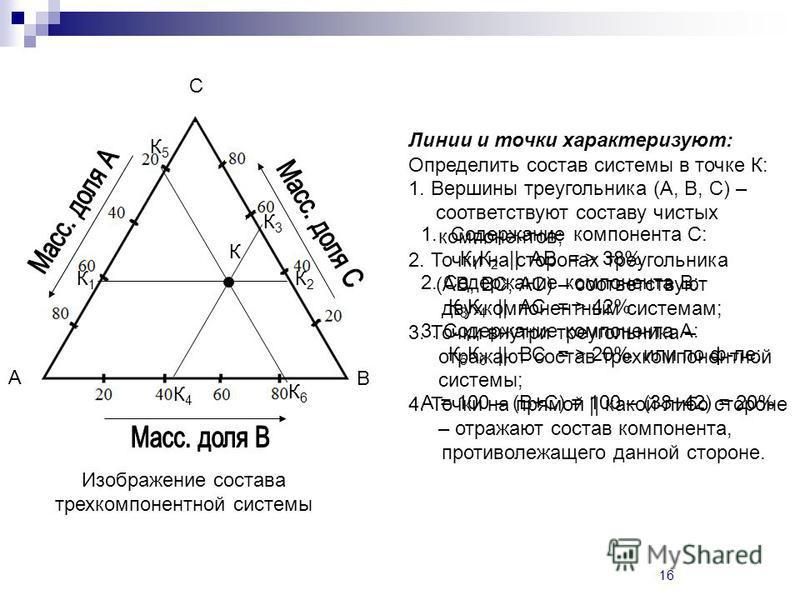 16 Изображение состава трехкомпонентной системы Линии и точки характеризуют: 1. Вершины треугольника (А, В, С) – соответствуют составу чистых компонентов; 2. Точки на сторонах треугольника (АВ, ВС, АС) – соответствуют двухкомпонентным системам; 3. То