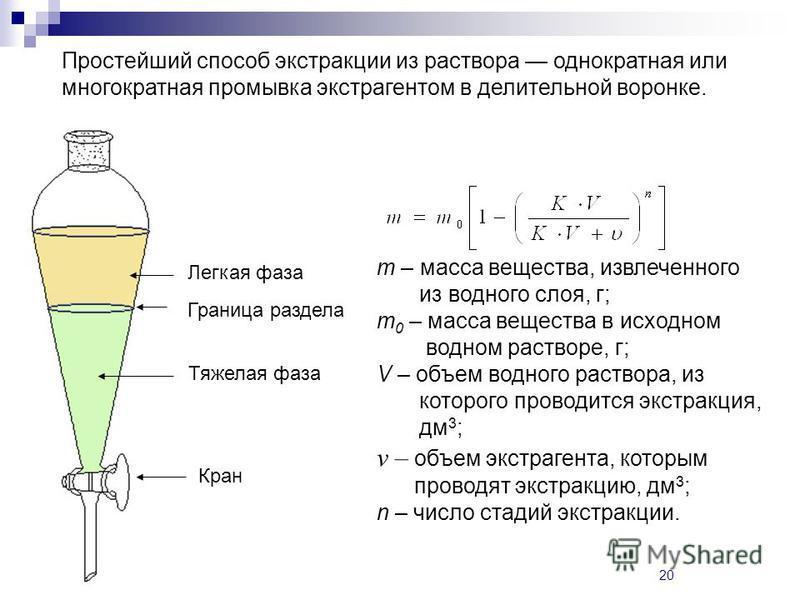 20 Простейший способ экстракции из раствора однократная или многократная промывка экстрагентом в делительной воронке. Легкая фаза Тяжелая фаза Граница раздела Кран m – масса вещества, извлеченного из водного слоя, г; m 0 – масса вещества в исходном в