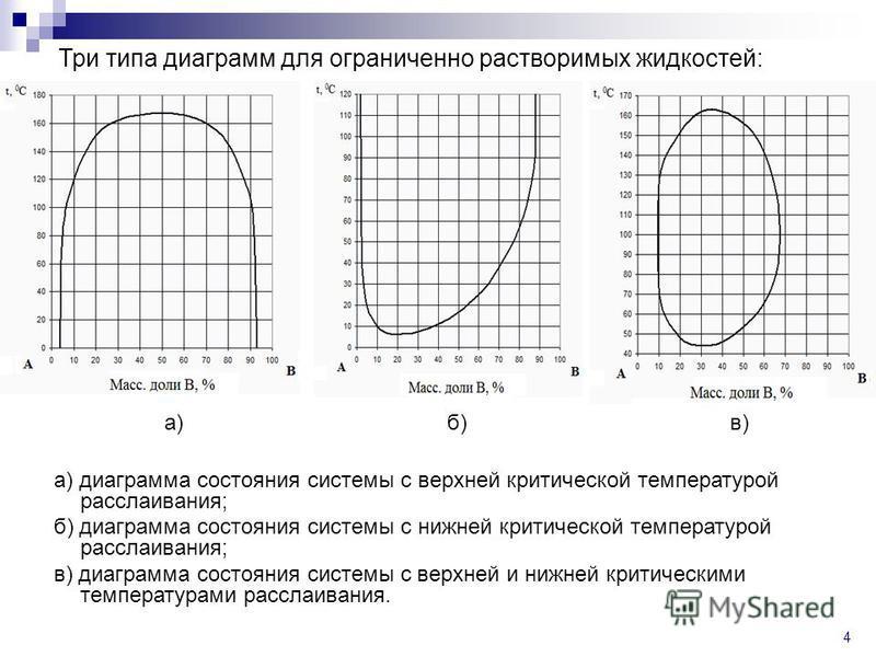 4 Три типа диаграмм для ограниченно растворимых жидкостей: а) диаграмма состояния системы с верхней критической температурой расслаивания; б) диаграмма состояния системы с нижней критической температурой расслаивания; в) диаграмма состояния системы с