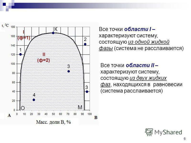 6 О К М I (ф=1) II (ф=2) Все точки области I – характеризуют систему, состоящую из одной жидкой фазы (система не расслаивается) 1 2 3 Все точки области II – характеризуют систему, состоящую из двух жидких фаз, находящихся в равновесии (система рассла