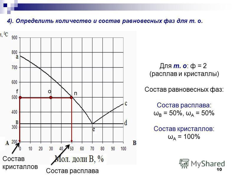 10 4). Определить количество и состав равновесных фаз для т. о. о n f Для т. о: ф = 2 (расплав и кристаллллы) Состав равновесных фаз: Состав расплава: ω В = 50%, ω А = 50% Состав кристаллллов: ω А = 100% Состав кристаллллов Состав расплава