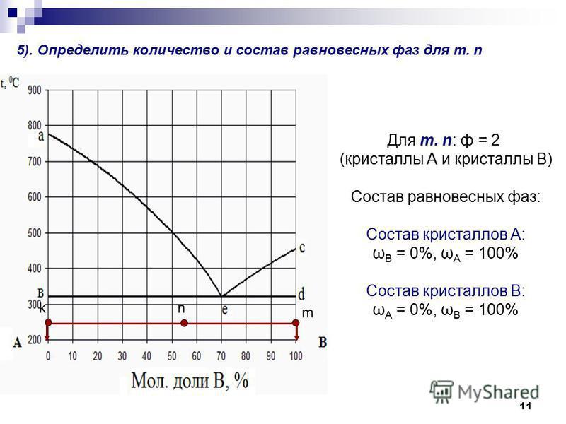 11 5). Определить количество и состав равновесных фаз для т. n n m k Для т. n: ф = 2 (кристаллллы А и кристаллллы В) Состав равновесных фаз: Состав кристаллллов А: ω В = 0%, ω А = 100% Состав кристаллллов В: ω А = 0%, ω В = 100%