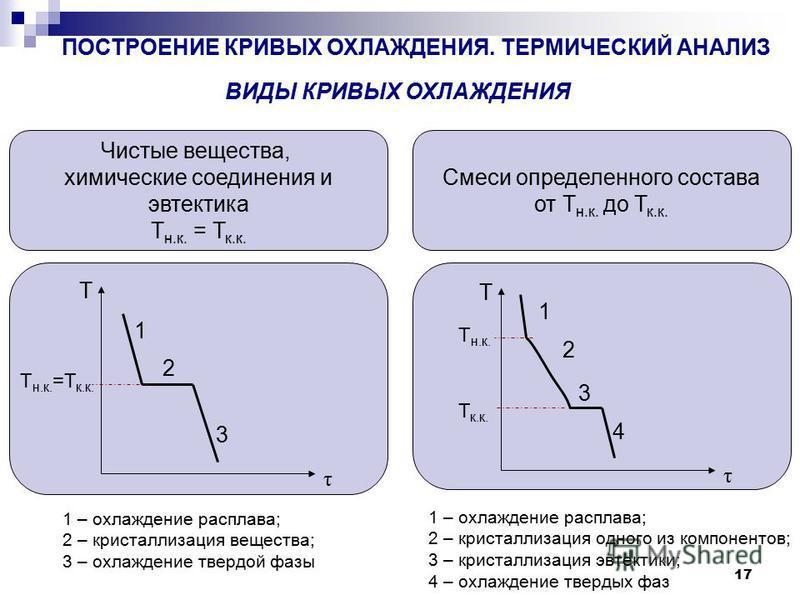 17 ПОСТРОЕНИЕ КРИВЫХ ОХЛАЖДЕНИЯ. ТЕРМИЧЕСКИЙ АНАЛИЗ ВИДЫ КРИВЫХ ОХЛАЖДЕНИЯ Чистые вещества, химические соединения и эвтектика Т н.к. = Т к.к. Смеси определенного состава от Т н.к. до Т к.к. Т τ Т н.к. =Т к.к. 1 2 3 Т τ Т н.к. Т к.к. 1 2 3 4 1 – охлаж
