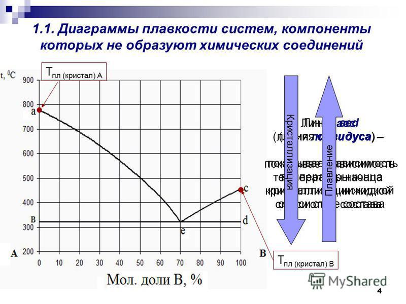 4 1.1. Диаграммы плавкости систем, компоненты которых не образуют химических соединений Линия аэс (линия ликвидуса) – показывает зависимость температуры начала кристаллллизации жидкой смеси от ее состава Линия веб (линия солидуса) – показывает зависи