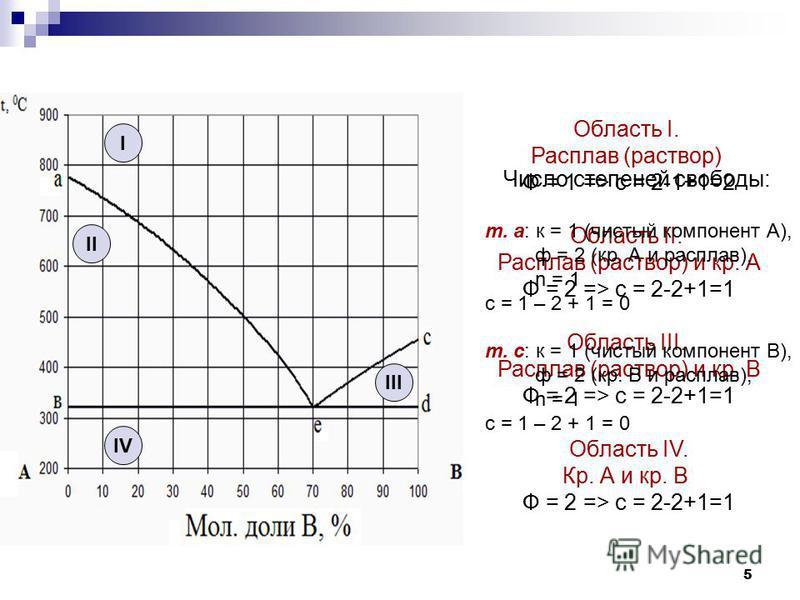 5 Область I. Расплав (раствор) Ф = 1 => c = 2-1+1=2 Область II. Расплав (раствор) и кр. А Ф = 2 => c = 2-2+1=1 Область III. Расплав (раствор) и кр. В Ф = 2 => c = 2-2+1=1 Область IV. Кр. А и кр. В Ф = 2 => c = 2-2+1=1 I II III IV Число степеней свобо