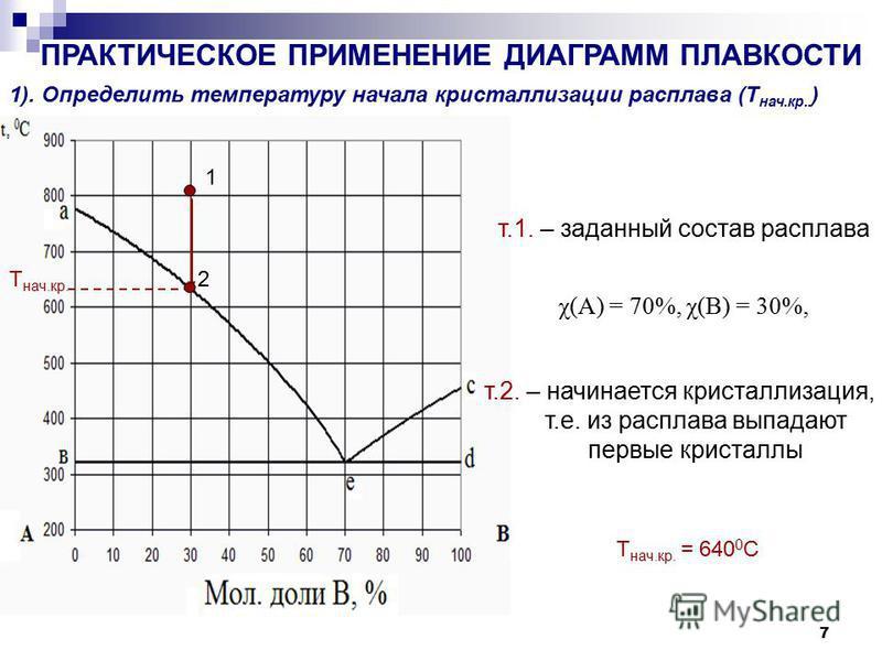 7 ПРАКТИЧЕСКОЕ ПРИМЕНЕНИЕ ДИАГРАММ ПЛАВКОСТИ 1). Определить температуру начала кристаллллизации расплава (Т нач.кр.. ) т.1. – заданный состав расплава Т нач.кр. 1 χ(А) = 70%, χ(В) = 30%, 2 т.2. – начинается кристаллллизация, т.е. из расплава выпадают