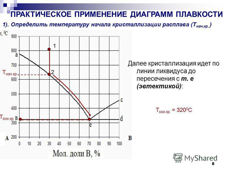 8 ПРАКТИЧЕСКОЕ ПРИМЕНЕНИЕ ДИАГРАММ ПЛАВКОСТИ 1). Определить температуру начала кристаллллизации расплава (Т нач.кр.. ) Далее кристаллллизация идет по линии ликвидуса до пересечения с т. е (эвтектикой): Т нач.кр. 1 2 Т кон.кр. = 320 0 С Т кон.кр.
