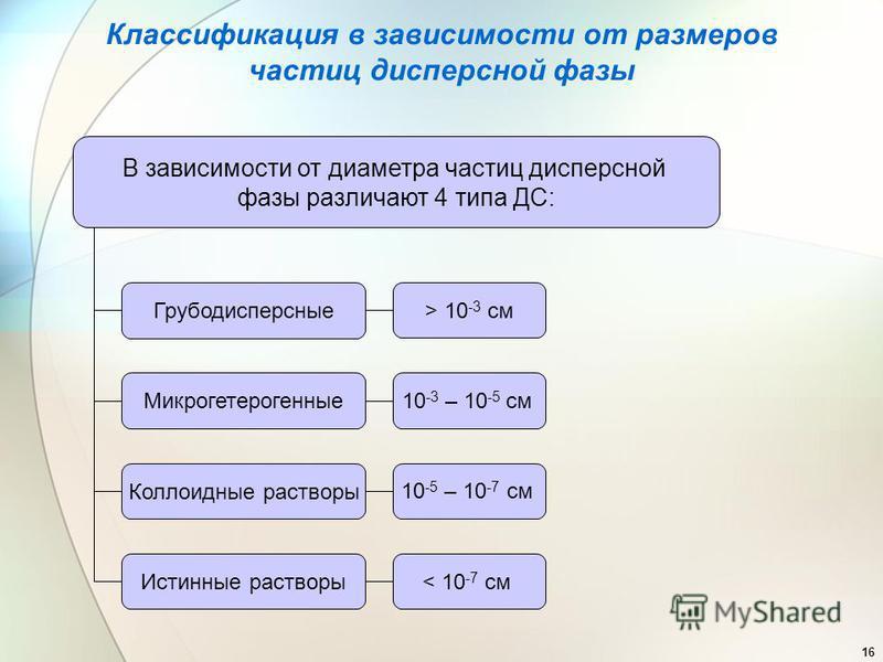 16 Классификация в зависимости от размеров частиц дисперсной фазы Грубодисперсные > 10 -3 см Микрогетерогенные 10 -3 – 10 -5 см Коллоидные растворы 10 -5 – 10 -7 см Истинные растворы < 10 -7 см В зависимости от диаметра частиц дисперсной фазы различа
