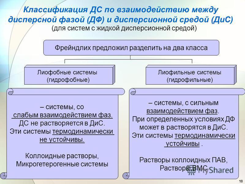 18 Классификация ДС по взаимодействию между дисперсной фазой (ДФ) и дисперсионной средой (ДиС) (для систем с жидкой дисперсионной средой) Фрейндлих предложил разделить на два класса Лиофобные системы (гидрофобные) Лиофильные системы (гидрофильные) –