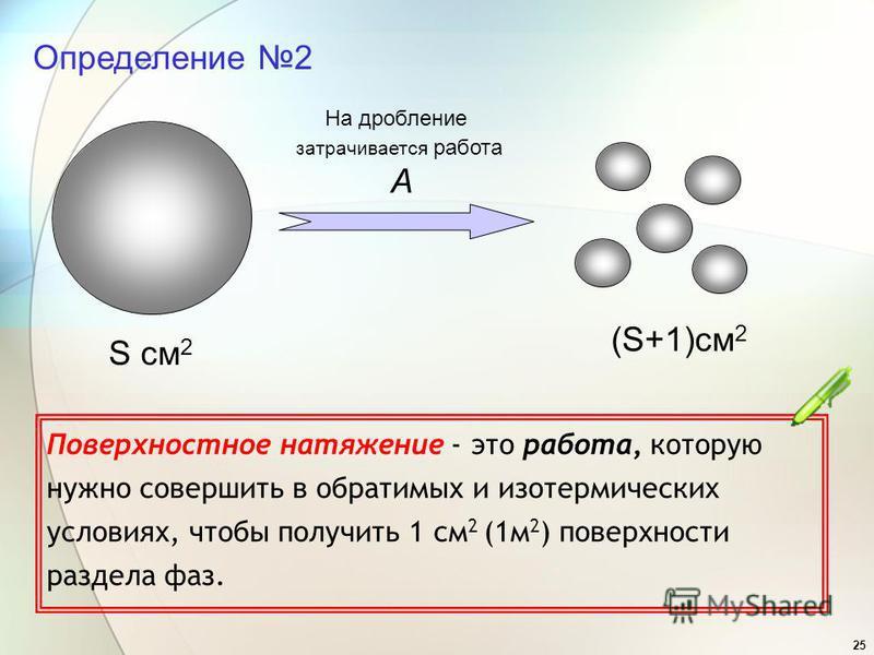 25 Определение 2 Поверхностное натяжение - это работа, которую нужно совершить в обратимых и изотермических условиях, чтобы получить 1 см 2 (1 м 2 ) поверхности раздела фаз. S см 2 (S+1)см 2 На дробление затрачивается работа A