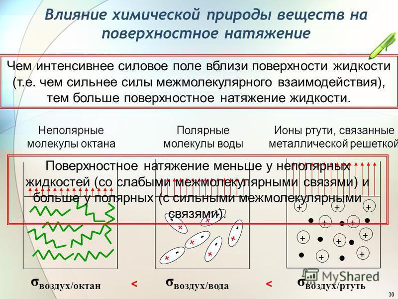 30 Влияние химической природы веществ на поверхностное натяжение Чем интенсивнее силовое поле вблизи поверхности жидкости (т.е. чем сильнее силы межмолекулярного взаимодействия), тем больше поверхностное натяжение жидкости. Неполярные молекулы октана
