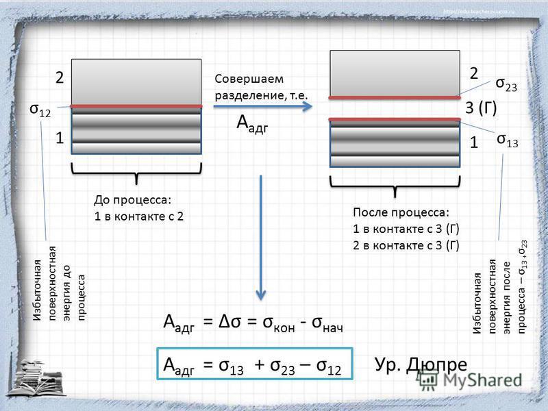 2 1 До процесса: 1 в контакте с 2 σ 12 Совершаем разделение, т.е. А адг 2 1 σ 23 σ 13 3 (Г) После процесса: 1 в контакте с 3 (Г) 2 в контакте с 3 (Г) Избыточная поверхностная энергия до процесса Избыточная поверхностная энергия после процесса – σ 13